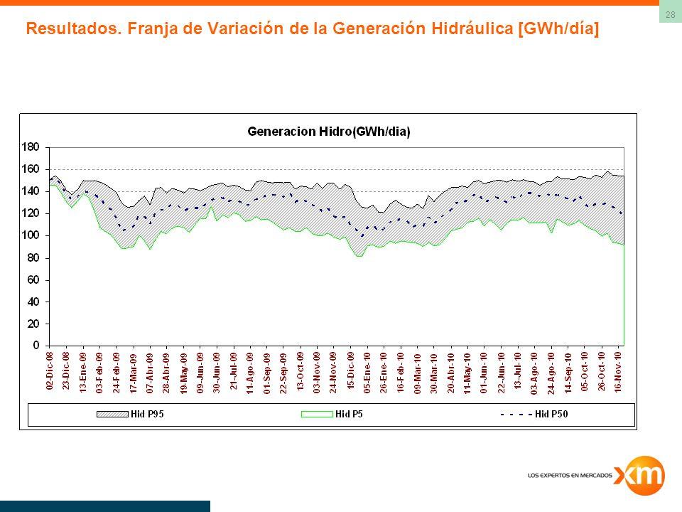Resultados. Franja de Variación de la Generación Hidráulica [GWh/día]